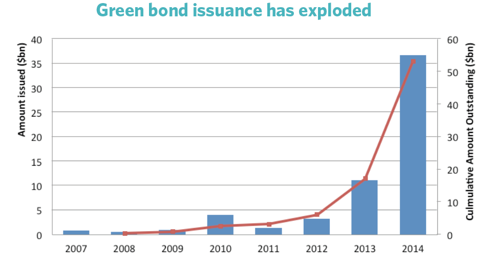 Green bond issuance has exploded