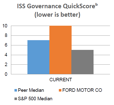 ISS Governance QuickScore