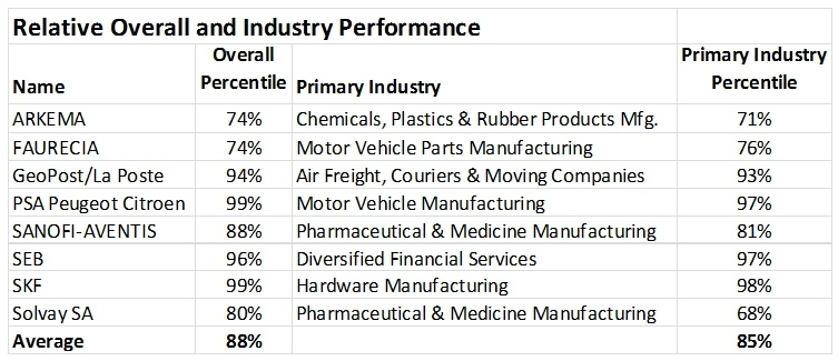 CSRHub overall and industry performance