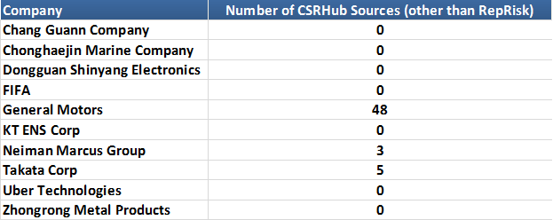 Most Controversial list-csrhub ratings2