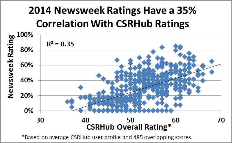 2014 Newsweek ratings correlation to CSRHub ratings