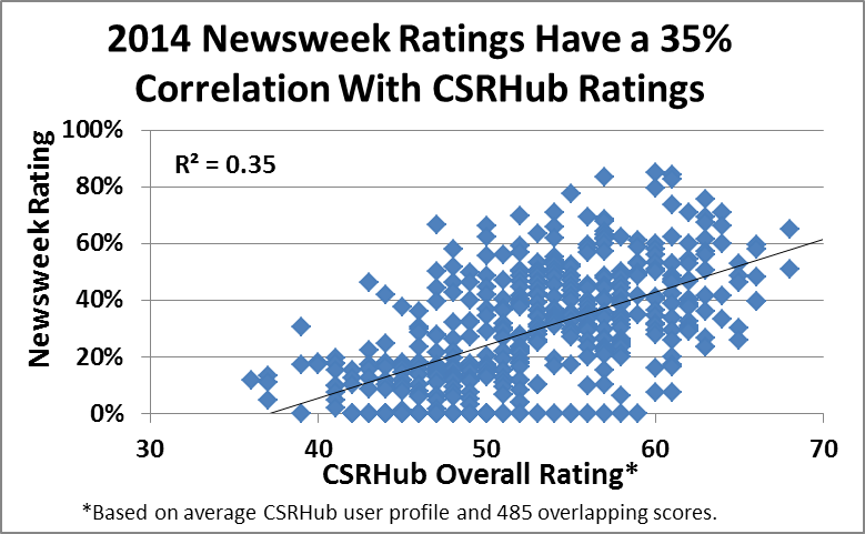2014 Newsweek ratings correlation to CSRHub ratings