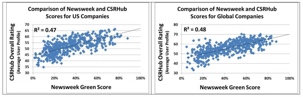 Newsweek CSRHub Score Comparison