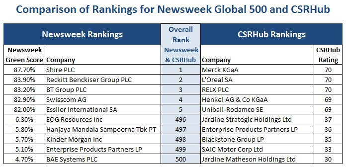 Newsweek Global 500 and CSRHub comparison