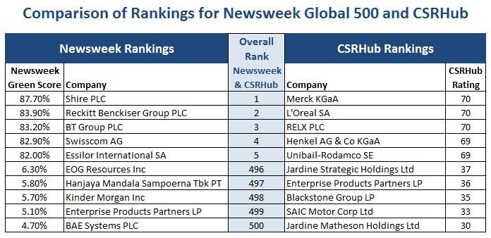 Newsweek Global 500 and CSRHub comparison