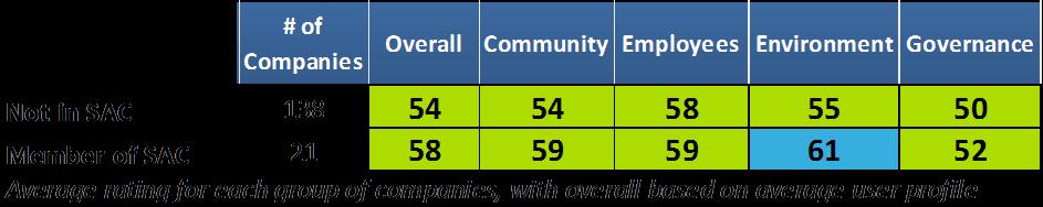 SAC member ratings
