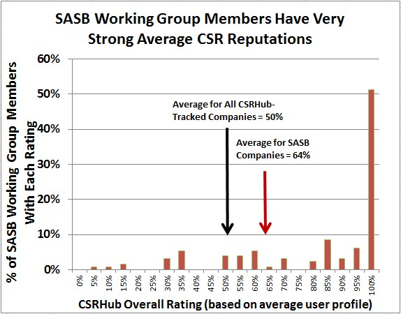 SASB members have strong CSR