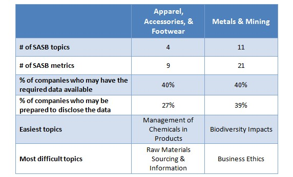 SASB topics comparison