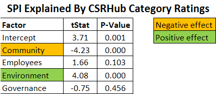 SPI explained by CSRHub Category