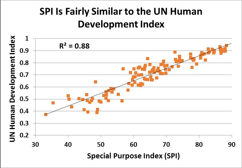 SPI_Development Index
