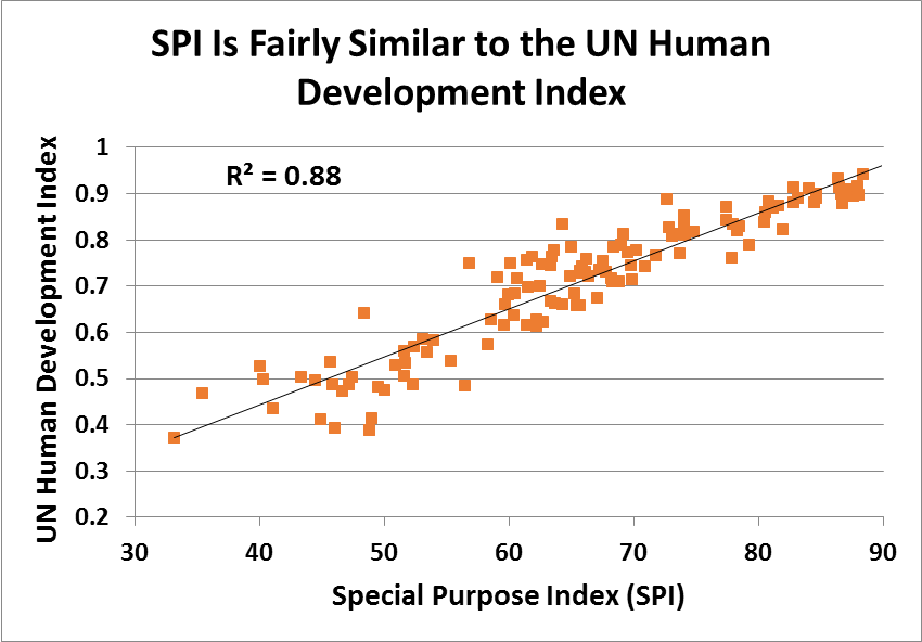 SPI_Development Index