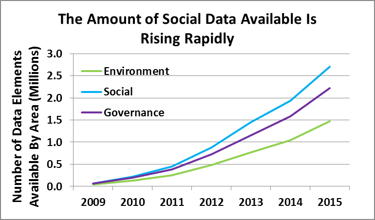 Social Data Available_rising rapidly