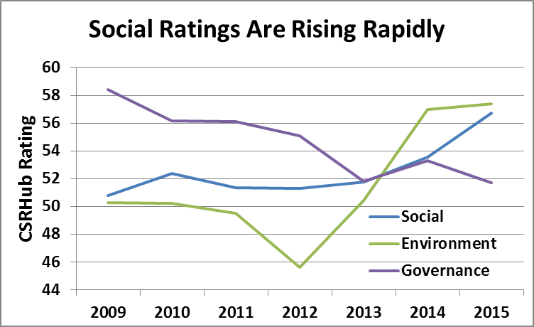 Social Rating_Rising