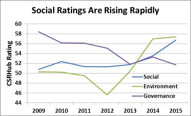 Social Rating_Rising