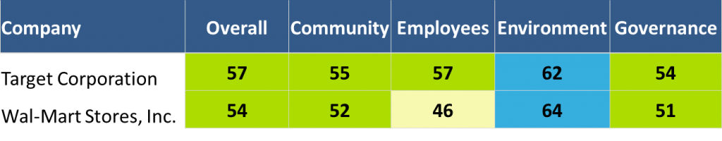 CSR Ratings for Target vs Walmart