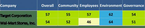 CSR Ratings for Target vs Walmart
