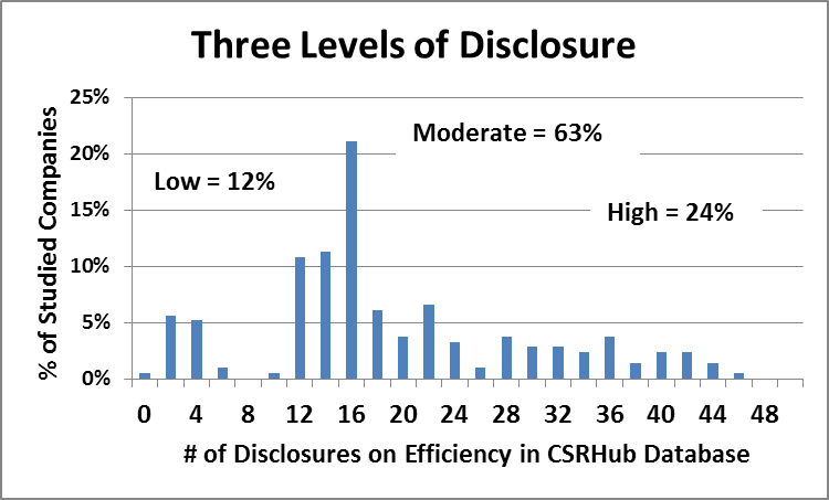 Three levels of disclosure