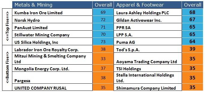 Top 5 company csr comparison