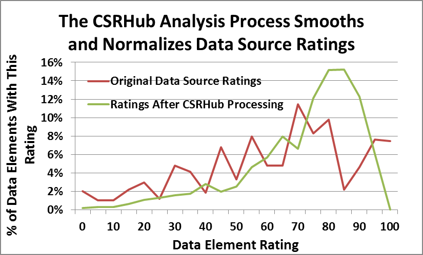 analysis charts part 2