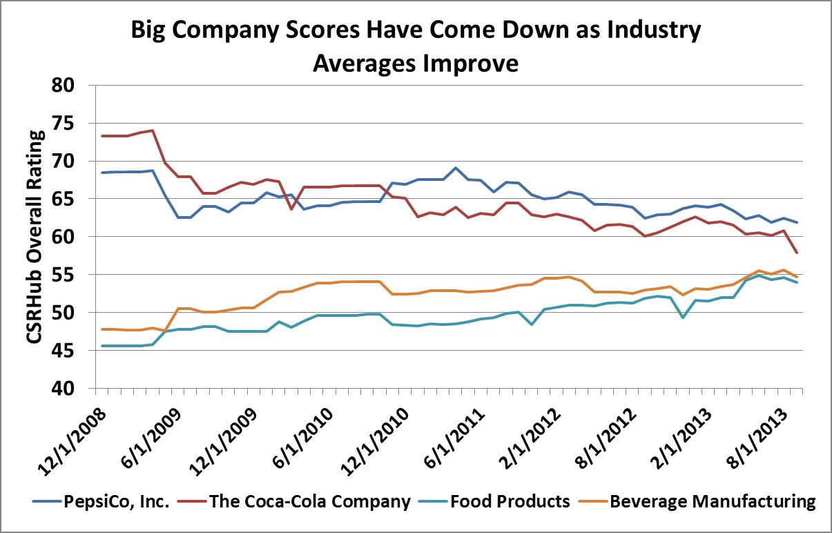company CSR scores