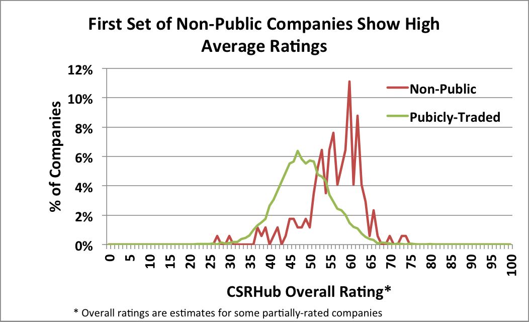 non-public companies