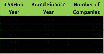 5 year Brand study