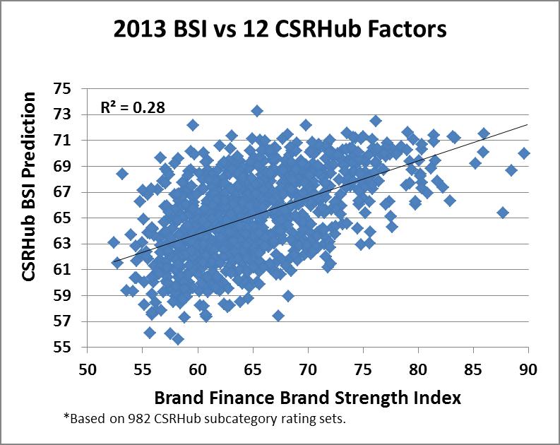 2013 BSI vs. 12 CSRHub Factors