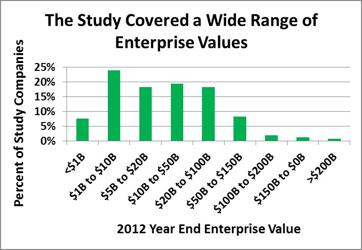 Brand Enterprise Values