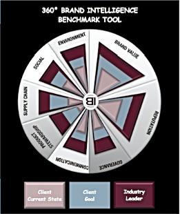 brand intelligence benchmarking tool