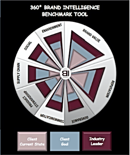 brand intelligence benchmarking tool