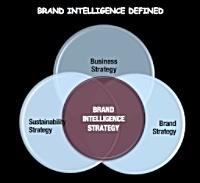 brand intelligence defined