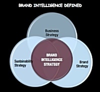brand intelligence defined
