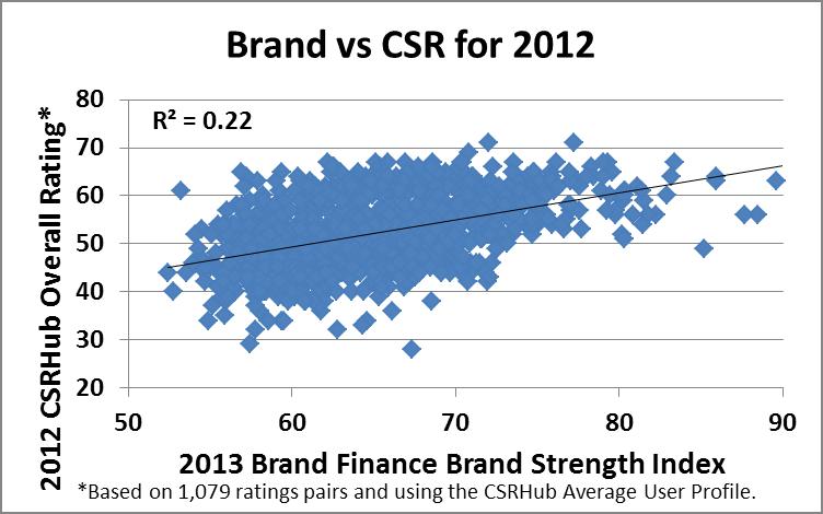 Brand vs. CSR for 2012