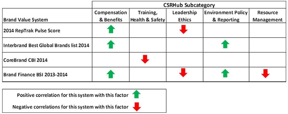 Brand CSR Study CSRHub