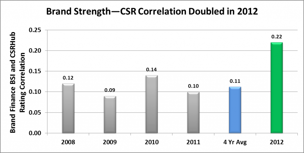 Brand Strength - CSR Correlation Doubled