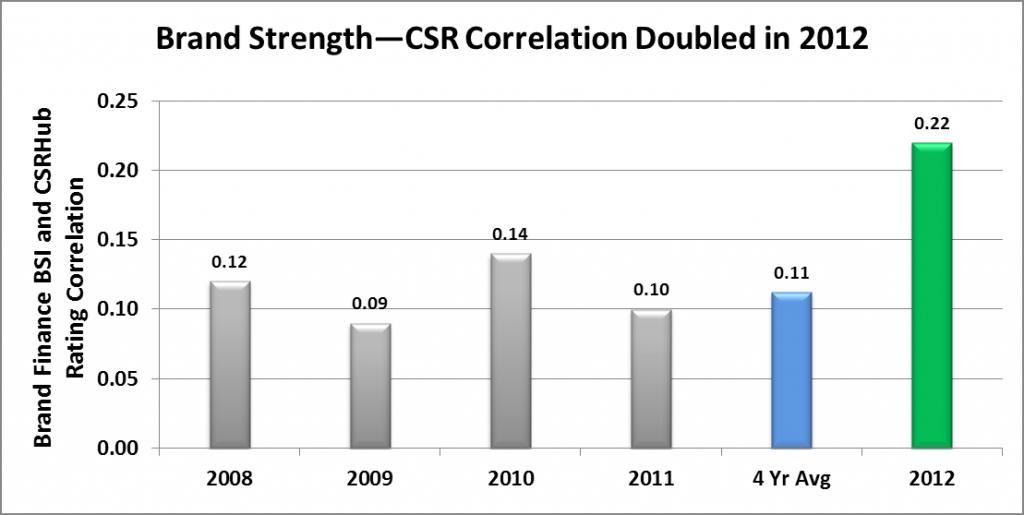 Brand Strength - CSR Correlation Doubled