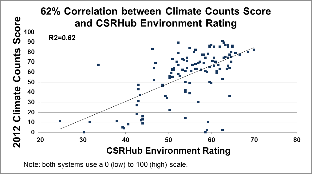 Climate Counts Score and CSRHub Environmental Rating