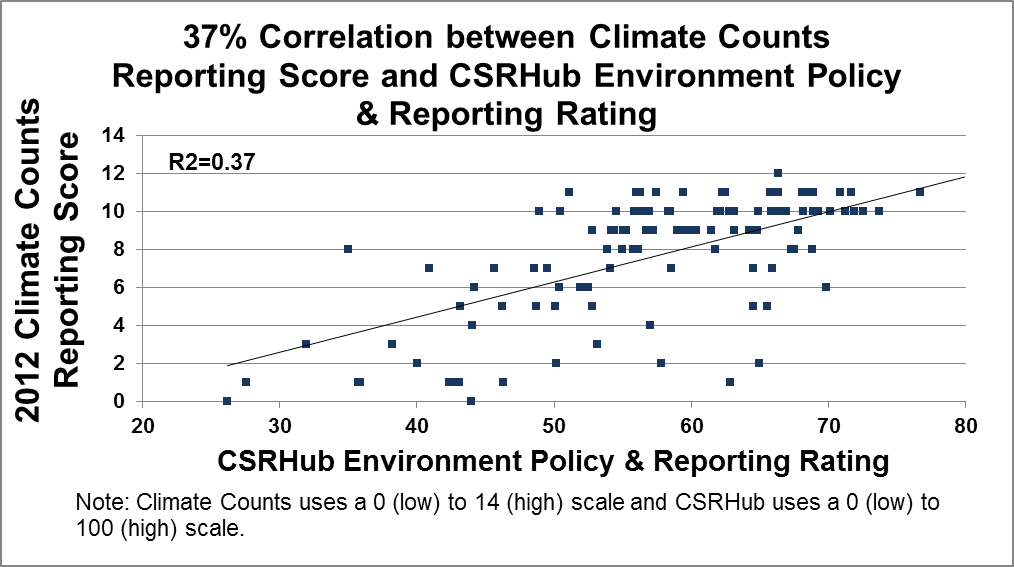 Climate Counts Reporting Score and CSRHub Environmental Policy & Reporting Rating