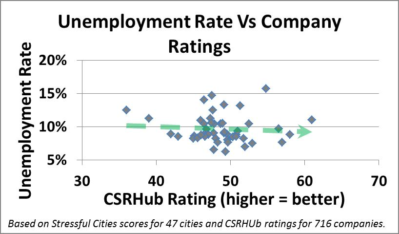 Sustainability and Unemployment Rate