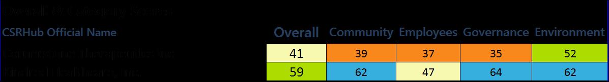 crowdfunding scores