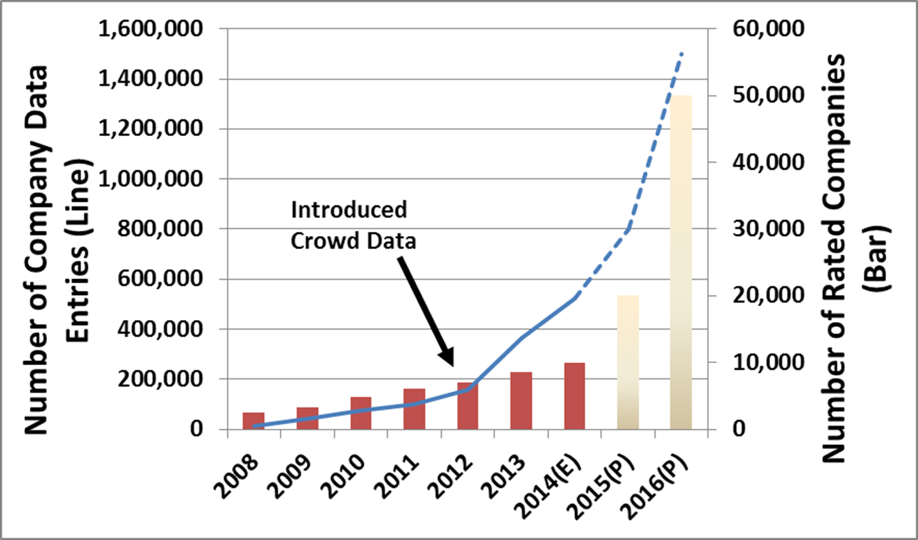 CSRHub crowd source data