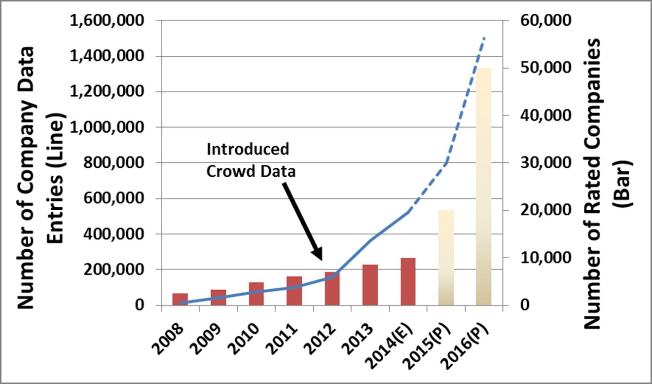 CSRHub crowd source data