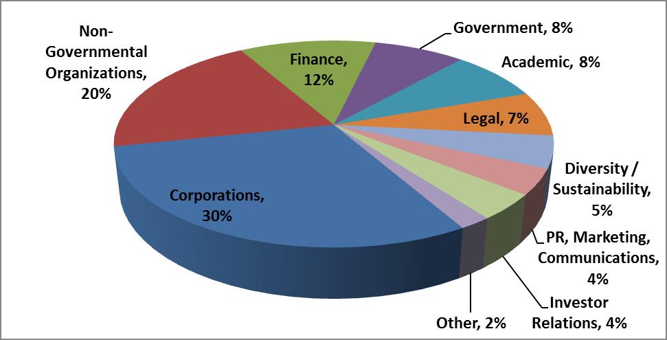 CR industries represented