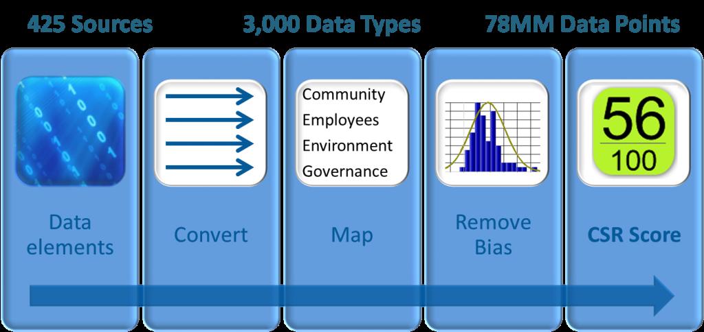 CSRHub ratings process