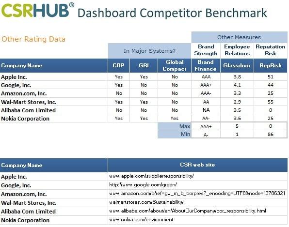 CSRHub Dashboard other rating data