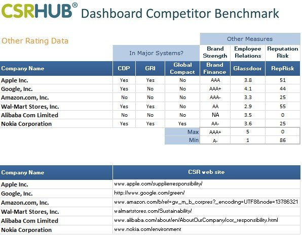CSRHub Dashboard other rating data