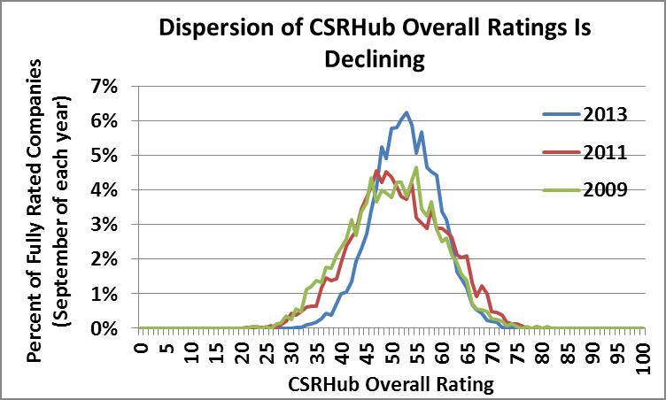 CSRHub overall ratings