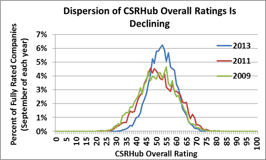 CSRHub overall ratings