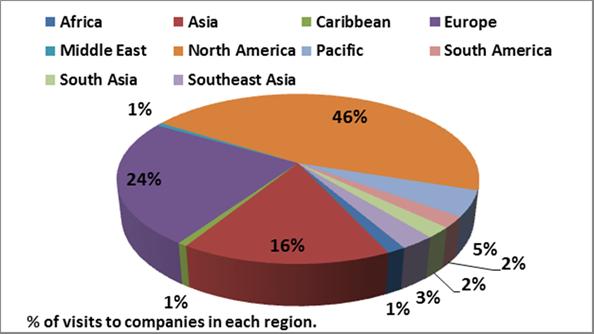 CSRHub user geographic data
