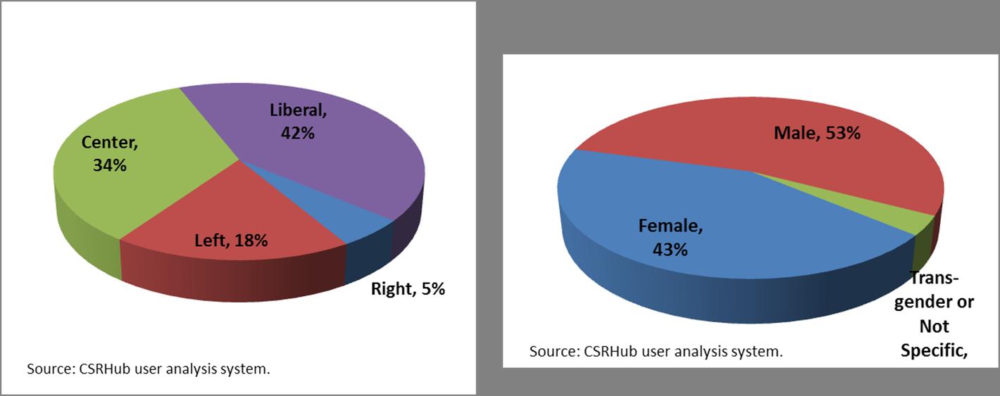 CSRHub demographics